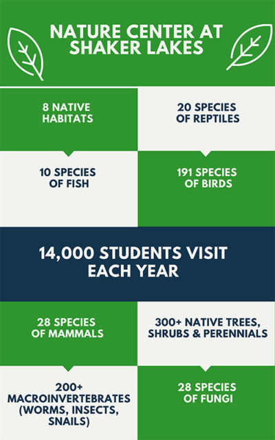Graphic with facts and figures about the Nature Center at Shaker Lakes