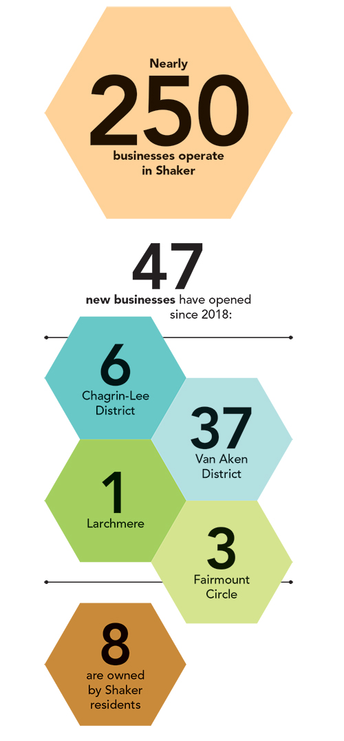 Infographic of Shaker's business boom